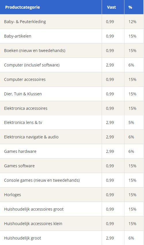 Wat kost verkopen op bol.com? | Bolfeed